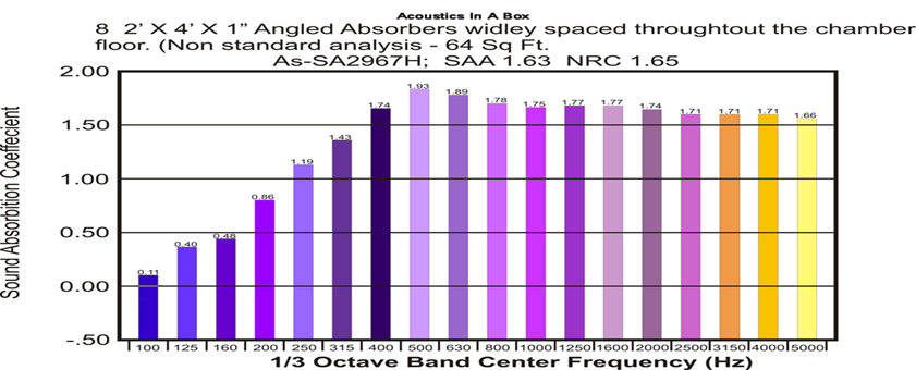 Acoustics In A Box Performance Chart