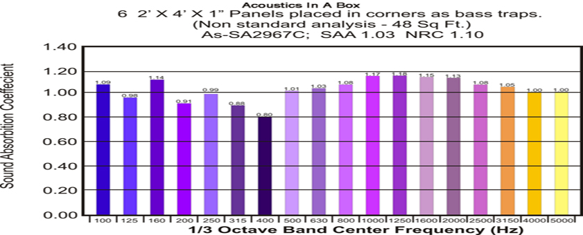 Acoustics In A Box Chart