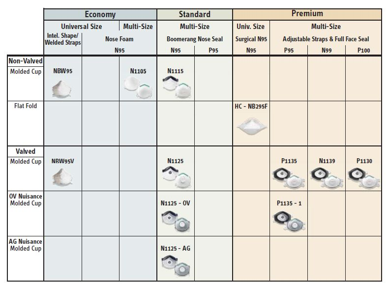 Honeywell Respirator Masks Comparison Chart
