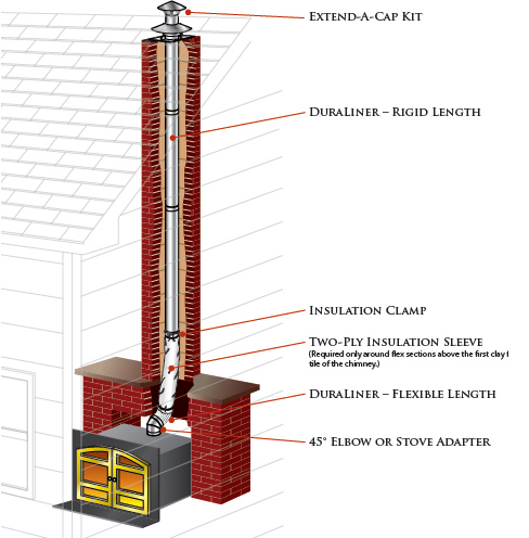 Duraliner Chimney Liner Requirements Amp Tips