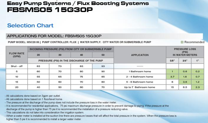 Pearl by Calpeda Water Boosting System 1/2 HP 115 V FBSMS05