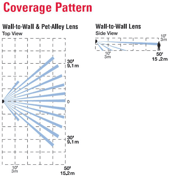 200-MSW-001 Motion Detector coverage pattern