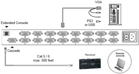 RWX119 DB-15 VGA Hub KVM Multi-User Diagram (1 Local & 1 Extended)