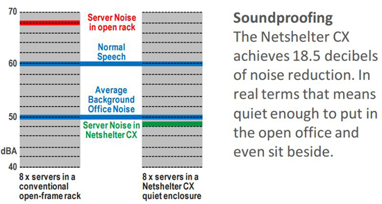 Netshelter CX Sound Proofing