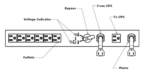 Maintenance Bypass PDU Illustration