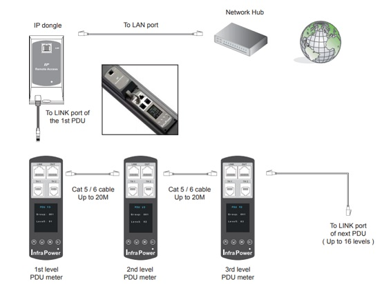 ip dongle application diagram