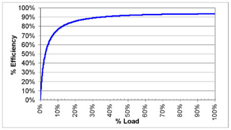 Micro ATS Power Efficiency Graph