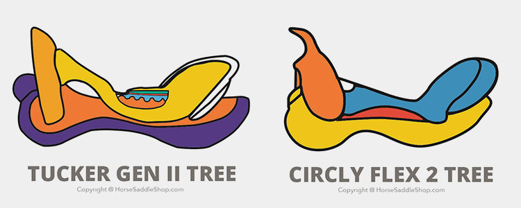 Circle Y and Tucker Flex Trees Visual Graphic