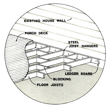 Floor Framing Details