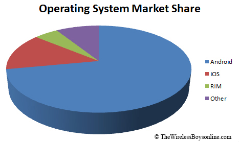 Operating System Percentages