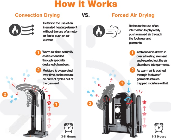 DryGuy How It Works