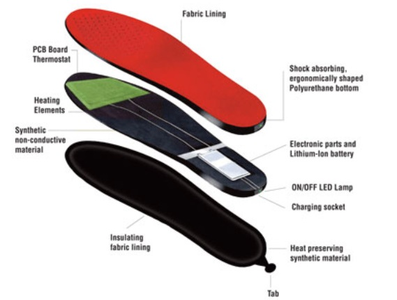 ThermoSoles Thermo Sole Heated Insoles