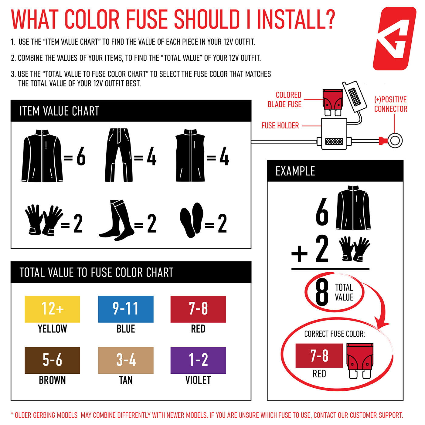 Gerbing Motorcycle Heated Clothing Fuse Chart