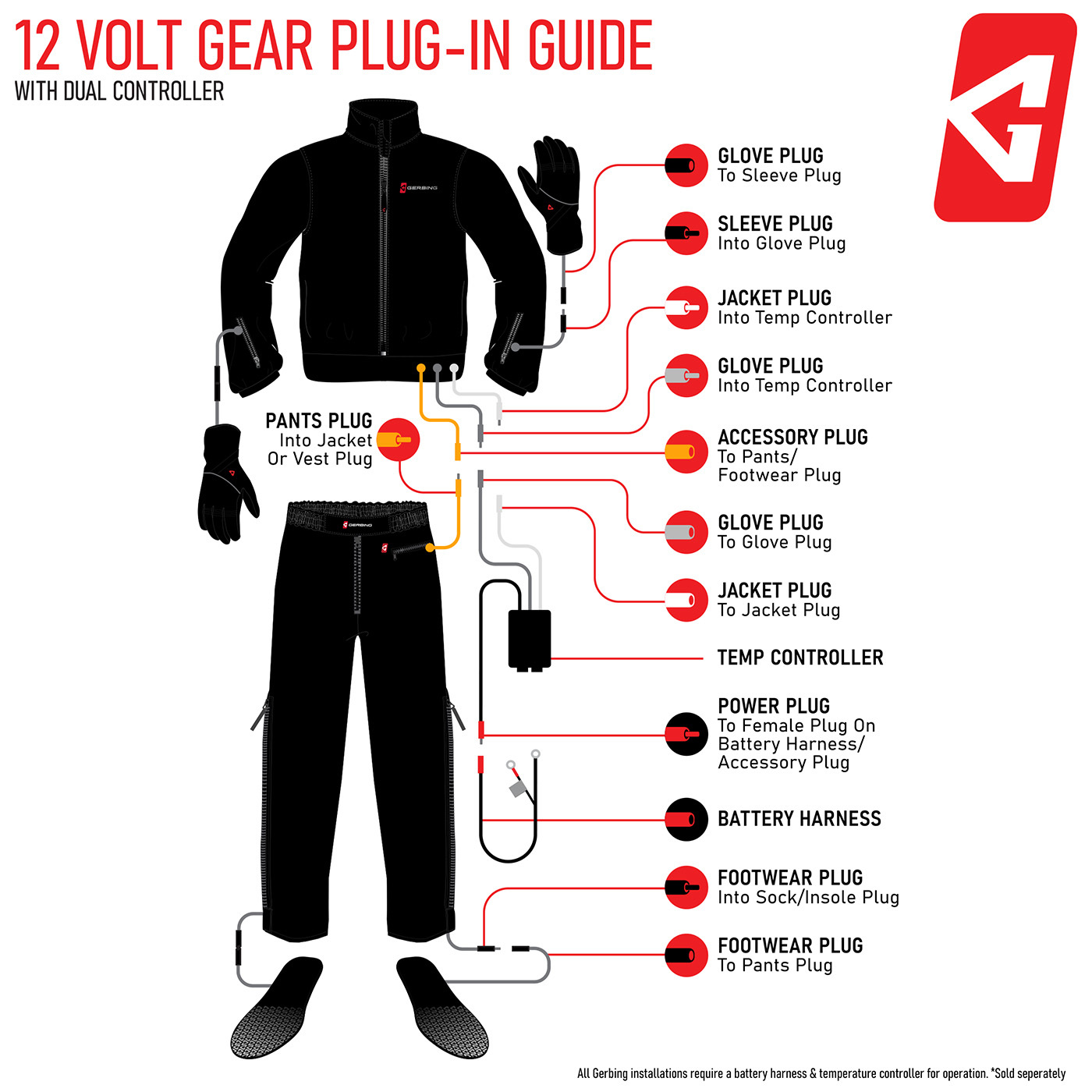Gerbing Motorcycle Heated Clothing Guide