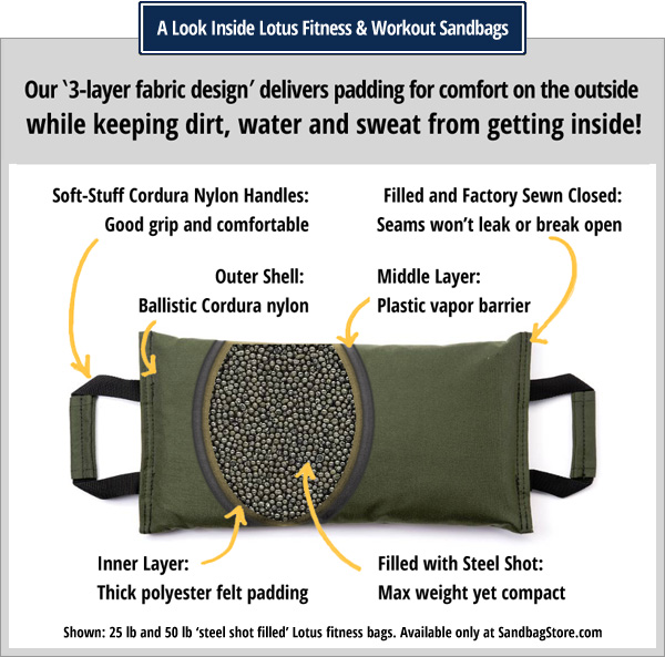 a look inside a lotus workout sandbag