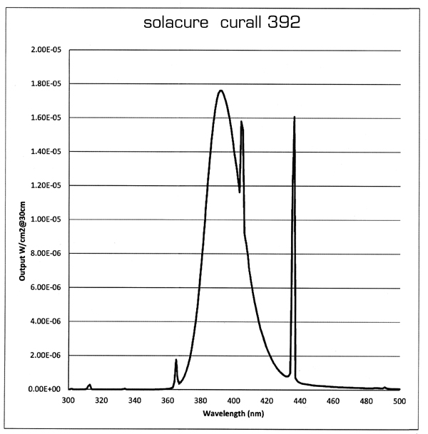 Spectral output for the Solacure Curall 392 uv curing lamp