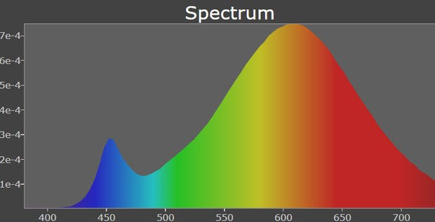 Spectrum using fluorescent lamps