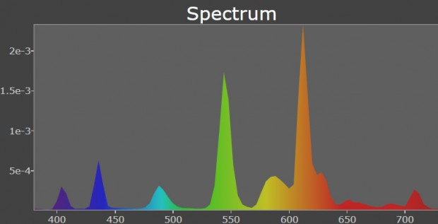 Spectrum using LEDs