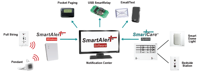 RATH® SmartAlert-Software-How-it-Works