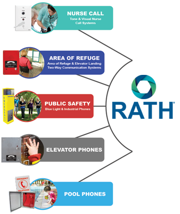 RATH® emergency communication divisions include Nurse Call, Area of Refuge, Public Safety-Blue Light Phones, Elevator Phones and Pool Phones