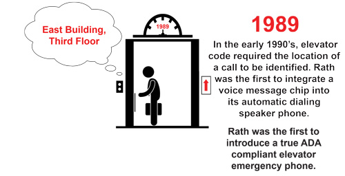 1989 - RATH® introduces first true ADA compliant Elevator Emergency Phone