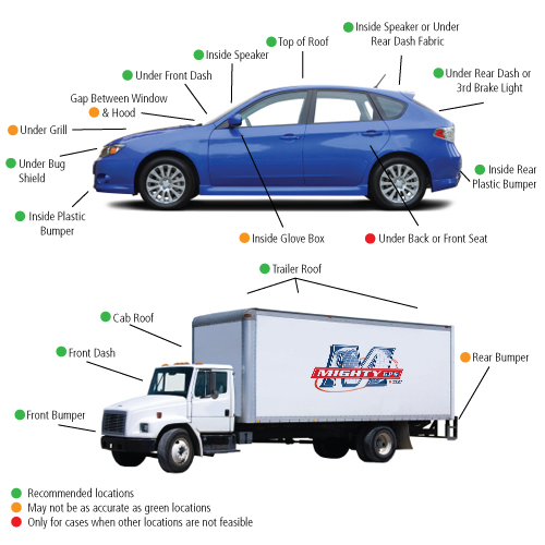 Where to place a gps tracker on a car