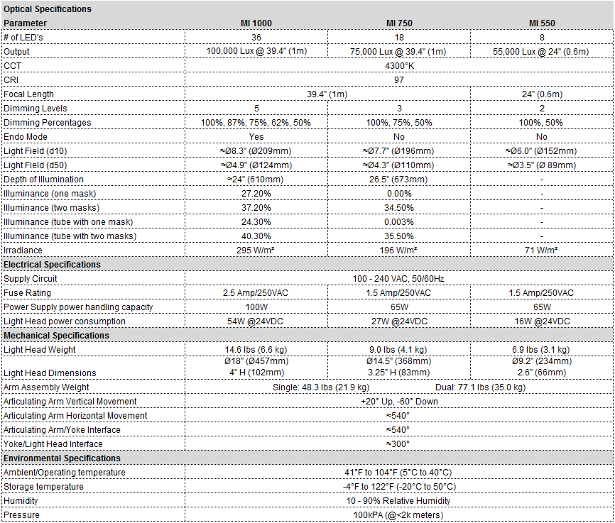 Medical Illumination MI Series Specifications