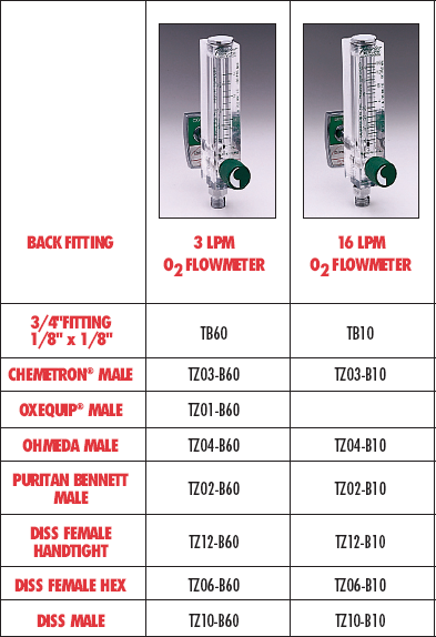 Timeter Classic<br /><br />Flowmeters Chart 2