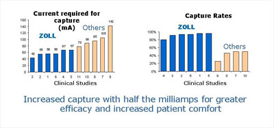 Clinical Studies Graphs