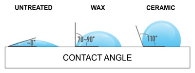 This image shows a diagram of how different products, or lack there of, affect the contact angle of a surface.