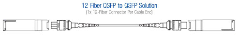 QSFP-to-QSFP MTP Cable Solution