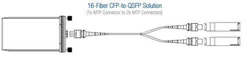 CFP-to-QSFP Fiber Optic Cable