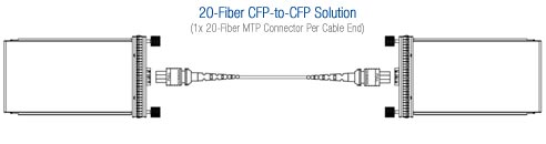 CFP-to-CFP Fiber Optic Cable