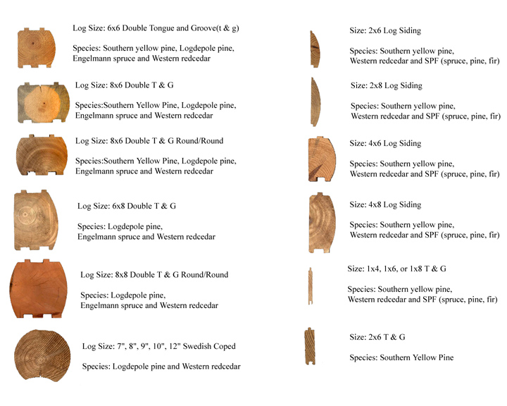 Tree Species And Log Types Features And Benefits