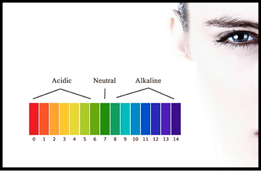 The pH of the Skin