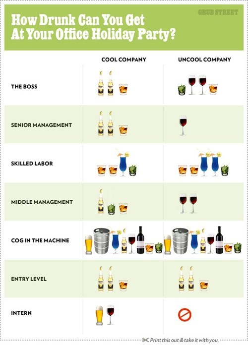office party drinking chart