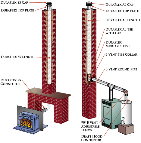 duraflex chimney liner installation guide rh efireplacestore com kitchen chimney installation guide chimney installation guidelines