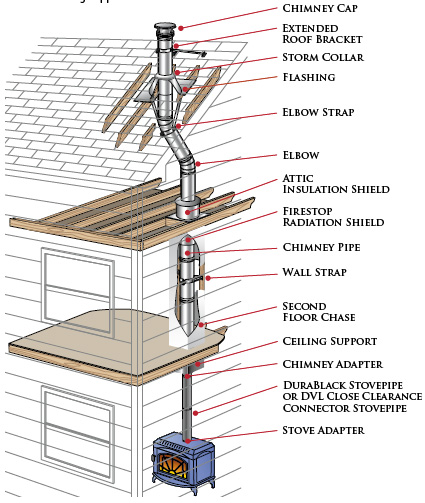 Wood Stove Flue Pipe WB Designs - Wood Stove Flue Pipe WB Designs
