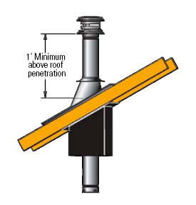 chimney pipe buying guide